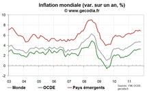 L'inflation mondiale reste sur son pic en octobre 2011