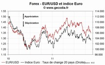 EUR : l'euro se stabilise jeudi 16 novembre, la tension reflue sur le marché obligataire