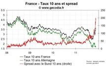 Amélioration du côté des taux français après la réussite de l'émission de dette