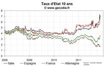 Les taux de l'Espagne restent au plus haut, détente pour l'Italie