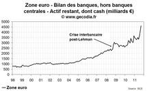 Le Bund ne profite pas la crise de la dette, le secteur financier stocke du cash