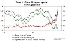 Le spread 10 ans de la France reflue à nouveau, le taux 10 ans revient à 3,5 %