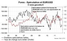 La spéculation devient fortement baissière sur l'euro mais ne touche pas de nouveaux records