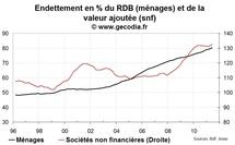 L'endettement de l'économie atteint un nouveau record mi-2011 en France