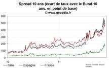 Taux et spreads commencent la semaine en hausse en France, l'Espagne souffre