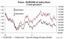 EUR : la monnaie unique se déprécie