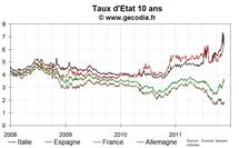 Les taux espagnols au plus haut depuis 1997, La France n'est pas affectée par l'alerte de Moody's