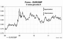 Le taux de change euro livre sterling (EUR/GBP) en hausse lundi de 0.75%, à 0.8621 £/€