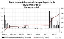 Achat de dettes par la BCE : un quantitative easing à l'américaine semble impossible