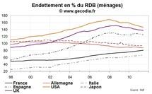 L'endettement des ménages au sein des principales économies développées