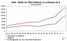 Nouveau blocage budgétaire aux USA : le AAA de Moody's en question