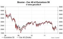 Les bourses européennes limitent leur perte, l'anxiété persiste autour des dettes publiques