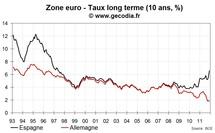 Les taux espagnols à court terme explosent fragilisant un peu plus le pays