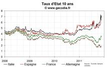 Dégradation du côté des taux pour la France ; Belgique et Italie suivent l'Espagne