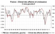 L'enquête de conjoncture Insee s'enfonce un peu plus en zone de récession
