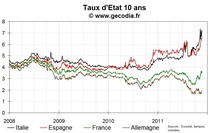 Petite progression des taux français, le spread repasse au-dessus des 170 pb