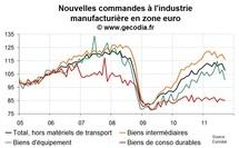 Les nouvelles commandes industrielles s'effondrent en zone euro en septembre 2011