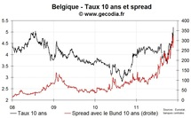 La crise politique belge provoque une forte hausse des taux, au plus haut depuis 2000