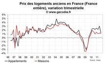 Les prix des logements anciens en hausse plus modérée au troisième trimestre 2011