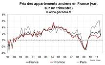 Nette modération des hausses des prix immobiliers sur Paris à l'été 2011