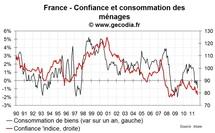 La confiance des ménages en France en forte baisse en novembre 2011