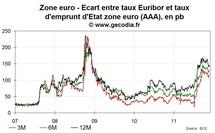 Pas d'amélioration pour la crise interbancaire en zone euro