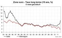 L'Italie place de la dette à 6 mois et 2 ans avec un résultat désastreux