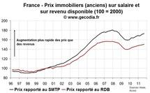 La valorisation de l'immobilier ancien se dégrade à nouveau fortement au T3 2011