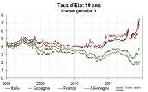 Forte hausse sur les taux courts espagnols et belges, dans le sillage de l'Italie