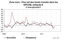 Crise de la dette : les fonds obligataires réduisent la voilure