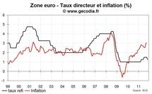 La BCE osera-t-elle baisser son taux directeur sous 1 % ?