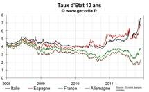 Taux 10 ans français toujours au-dessus de 3,6 %, détente pour les taux courts italiens, espagnols et belges