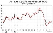Les crédits et la monnaie freinent en zone euro en octobre 2011