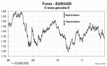 Le taux de change euro dollar US (EUR/USD) en hausse lundi de 0.6%, à 1.3317 $/€