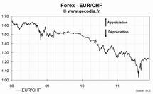 Le taux de change euro franc suisse (EUR/CHF) en recul lundi de -0.24%, à 1.2285 CHF/€