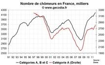 Le nombre de chômeurs en France en octobre 2011 : sur une trajectoire explosive