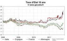Les taux français et allemands stables, retour de flamme sur l'Italie