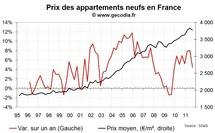 Les ventes de logements neufs en France au T3 2011 en hausse, les prix sont stables