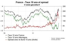 Le taux 10 ans français revient à 3,5 %, les taux courts belges et espagnols refluent