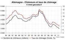 Le taux de chômage recule légèrement en Allemagne en novembre 2011