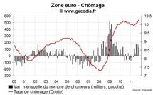 Le chômage en zone euro atteint un nouveau record en octobre 2011