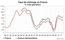 Le taux de chômage en France au T3 2011 remonte, l'emploi total chute lourdement