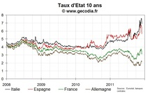 Les taux continuent à refluer en Italie et en Espagne, le 10 ans français remonte à 3,2 %