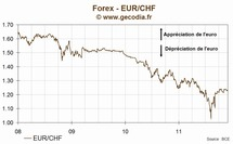 L'euro franc suisse (EUR/CHF) termine vendredi en hausse de 0.06%, à 1.2334 CHF/€