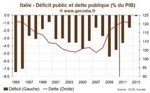 L'Italie adopte un nouveau plan d'austérité pour parvenir à un déficit nul en 2013