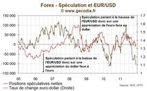 La pression spéculative sur l'euro est fortement baissière et approche des records