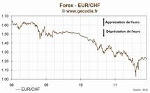 Le taux de change euro franc suisse (EUR/CHF) en hausse mardi de 0.58%, à 1.2406 CHF/€