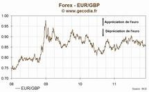Le taux de change euro livre sterling (EUR/GBP) en hausse mardi de 0.43%, à 0.8592 £/€