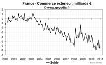 Le déficit commercial de la France se réduit légèrement en octobre 2011