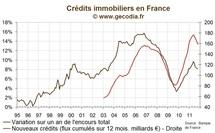 Le flux de nouveaux crédits immobiliers s'affaiblit en France en octobre 2011